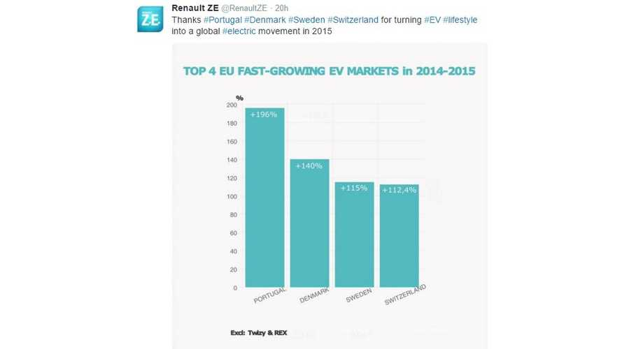Top 4 Quickest Growing Electric Car Markets In Europe