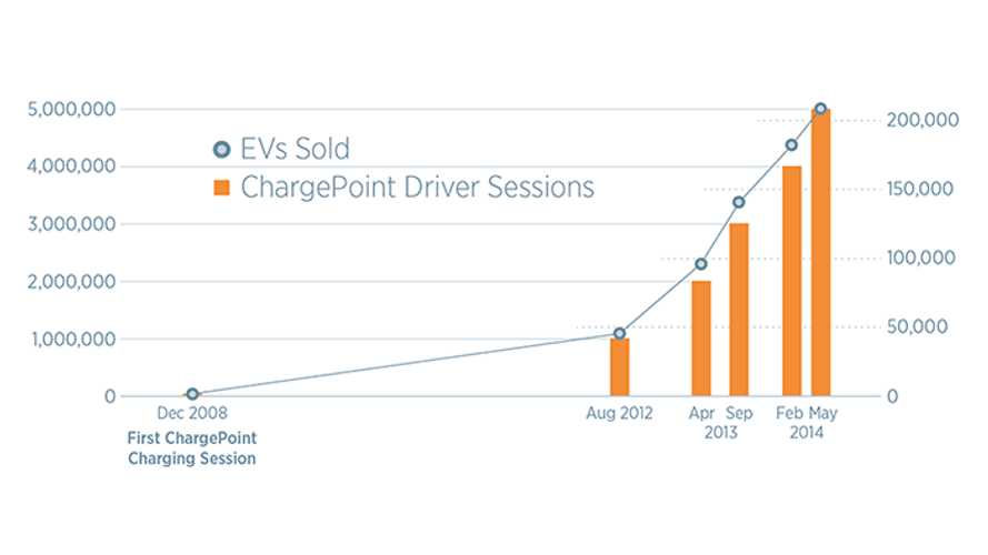 ChargePoint Reaches 5 Million Charging Sessions - Graphs Out Rapid EV Adoption