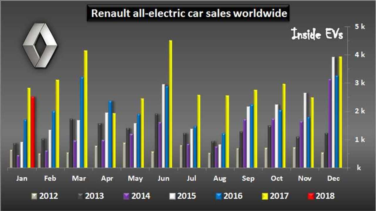Renault EV Sales Down In January By 11%