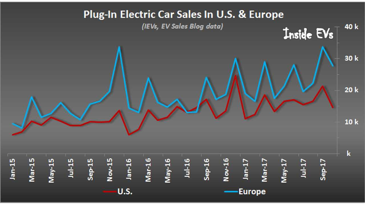 Plug-In Electric Car Sales In Europe – October 2017