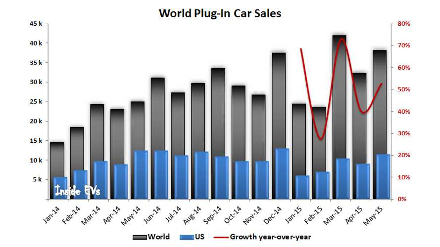Plug-In Electric Car Sales Booming Worldwide