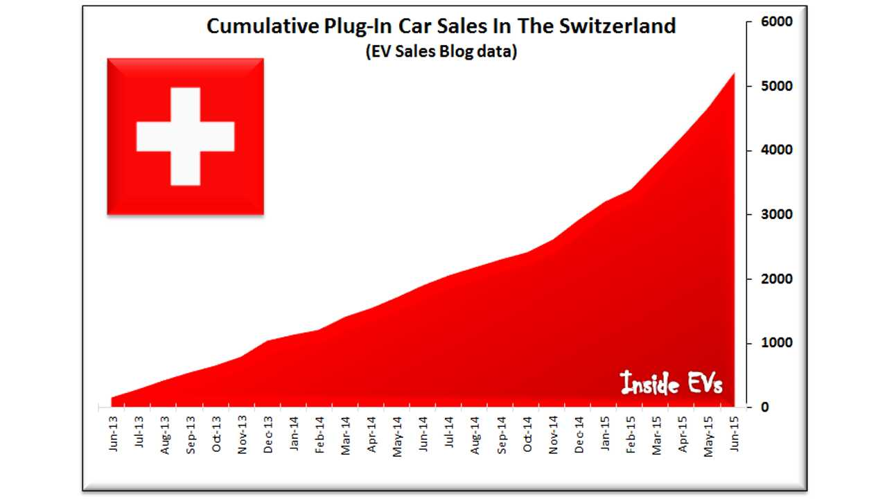 Cumulative Plug-In Car Sales In The Switzerland (EV Sales Blog data) – June 2015