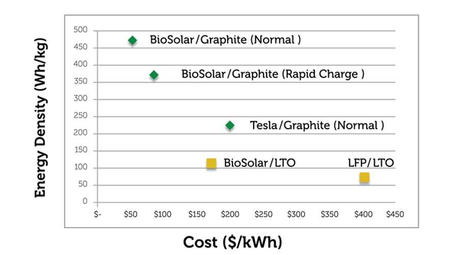 BioSolar Targets 459 Wh/kg, $54/kWh Lithium-Ion Battery