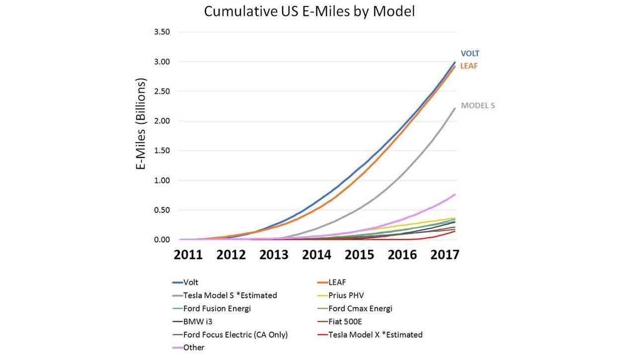 U.S. E-Miles (source: Plugless)