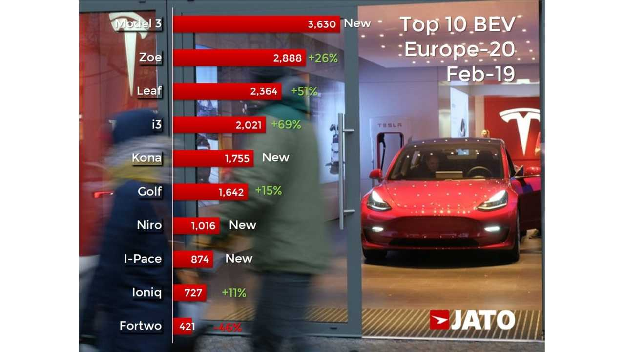 Electric car sales in Europe in February 2019 - JATO Dynamics