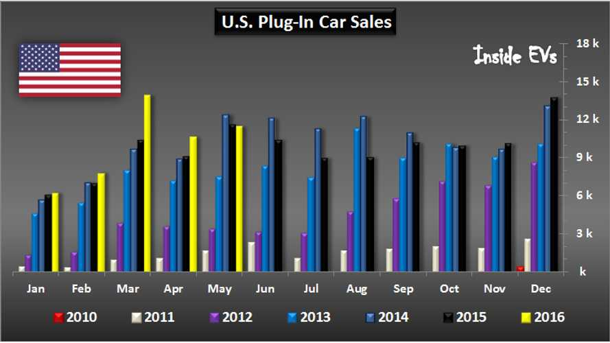 U.S. Plug-In Electric Car Sales Overview – May 2016