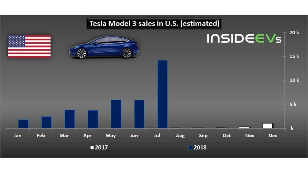 Tesla Model 3 sales in U.S. – July 2018