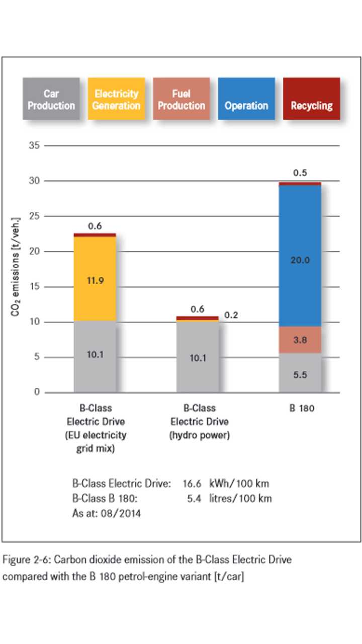 Carbon dioxide emission of the B-Class Electric Drive compared with the B 180 petrol-engine variant