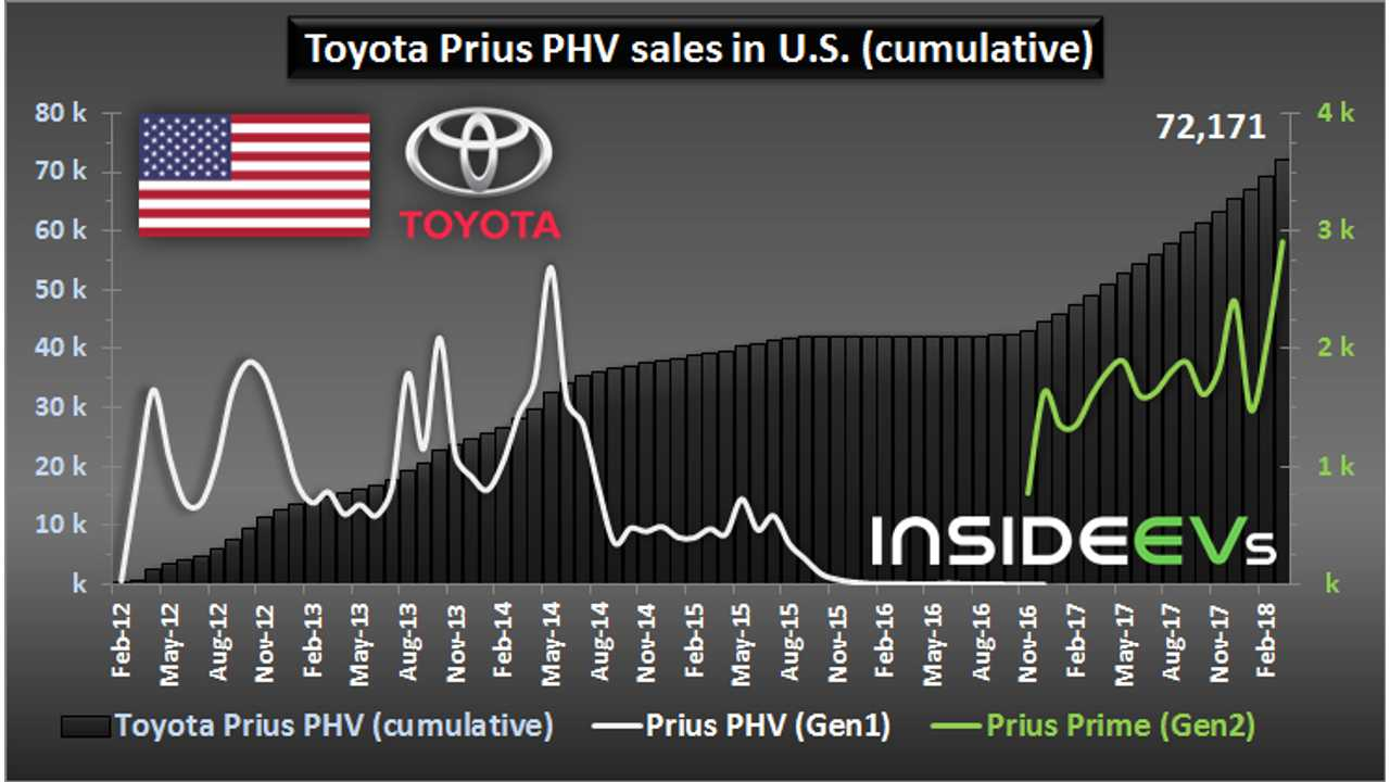 Toyota Prius Prime Accounts For Over 35% Of Total Prius