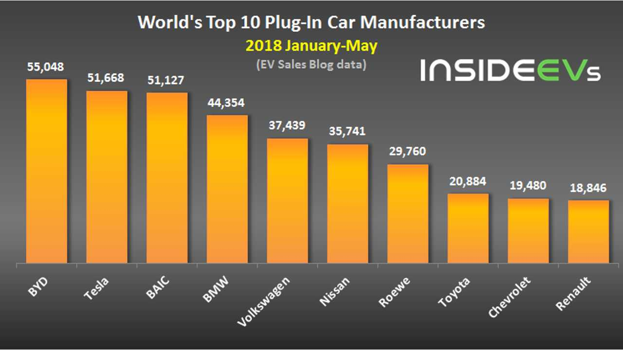 World's Top 10 Plug-In Car Manufacturers – May 2018 (data source: EV Sales Blog)