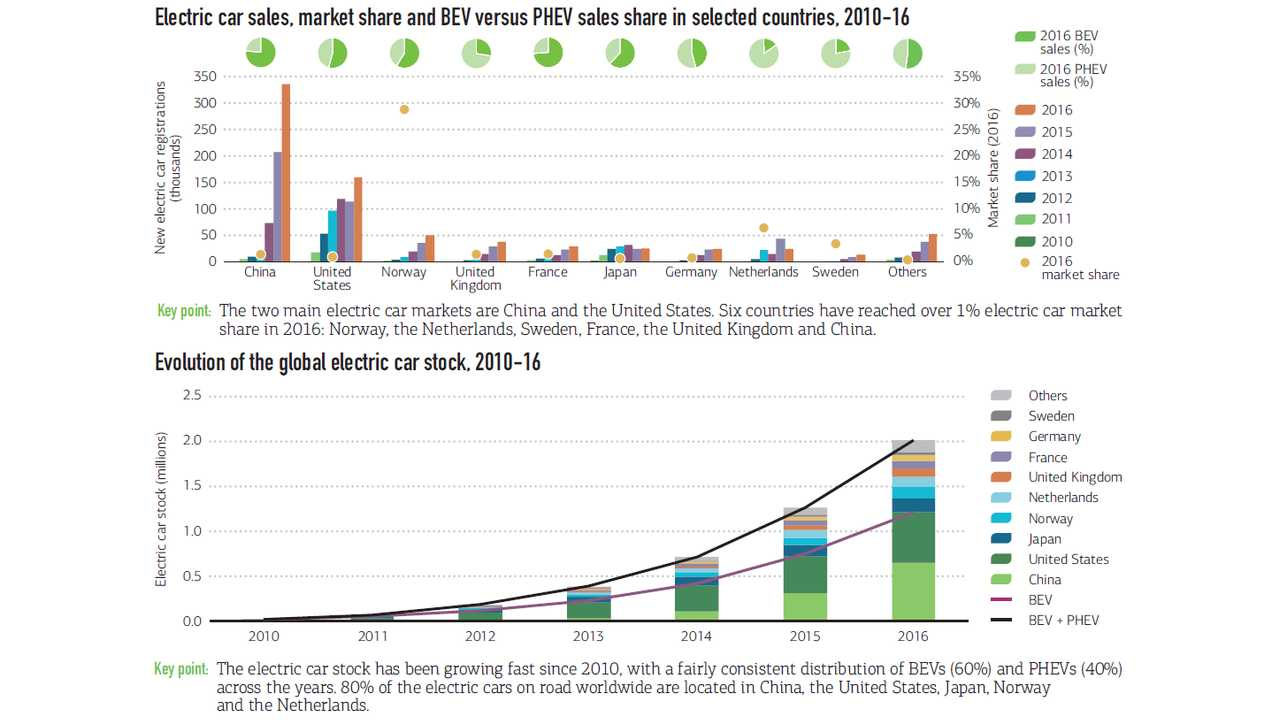 IEA: Global Electric Vehicle Stats, Sales and Outlook - Graphics Galore