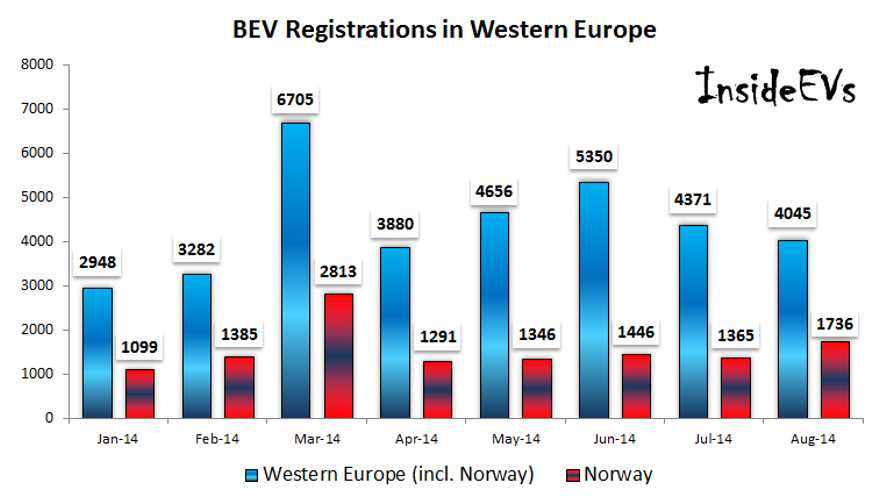 EagleAID: EV Registrations In Western Europe Down In August