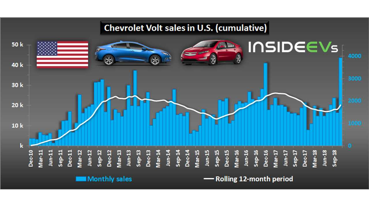 Chevrolet Volt sales in U.S. - November 2018