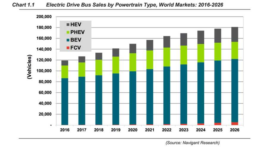 Navigant: Global Bus Sales To Be Dominated By Battery Electric Powertrain Through 2026