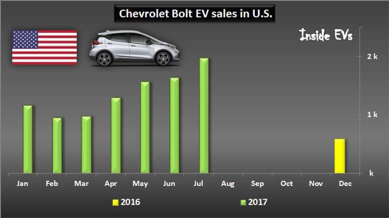 Chevrolet Bolt EV sales in U.S. – July 2017