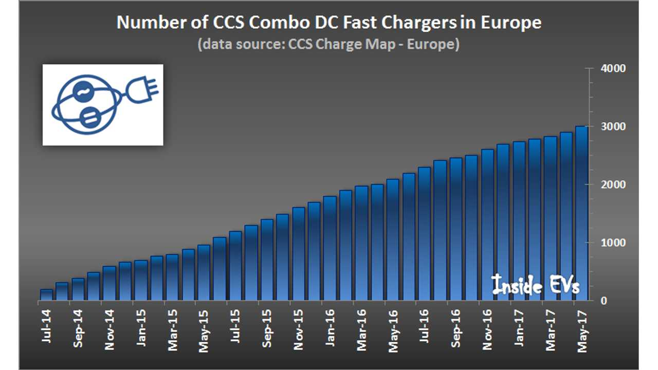 Europe Has Reached 3,000 Installed CCS Combo DC Fast Chargers
