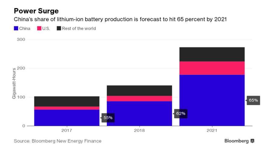 Chinese Battery Boom Underway, May Hold 2/3rds Of Market By 2021