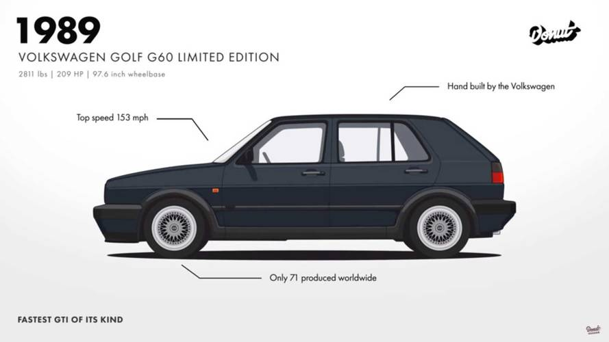 Volkswagen Golf Evolution