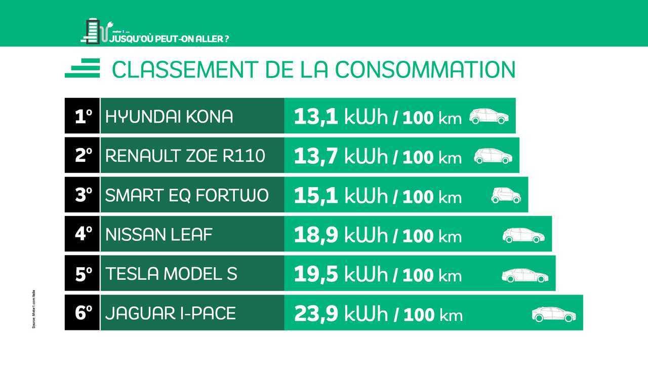 Infographie classement voitures électriques