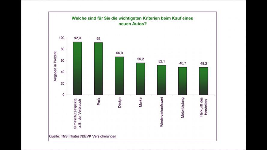 Aktuelle Umfrage: Ökologie als Kaufkriterium Nummer eins