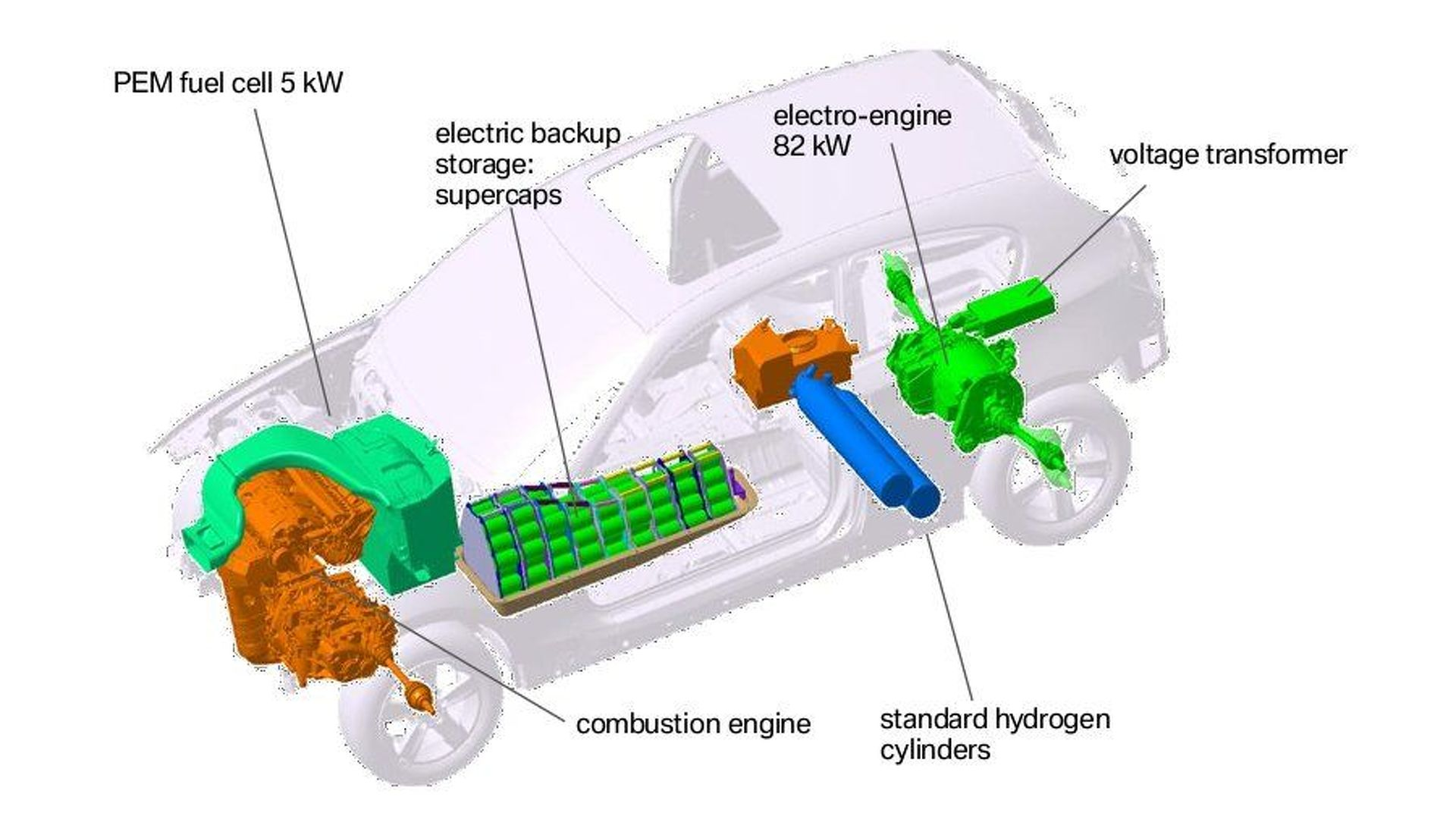 Image result for pem fuel cell electric car