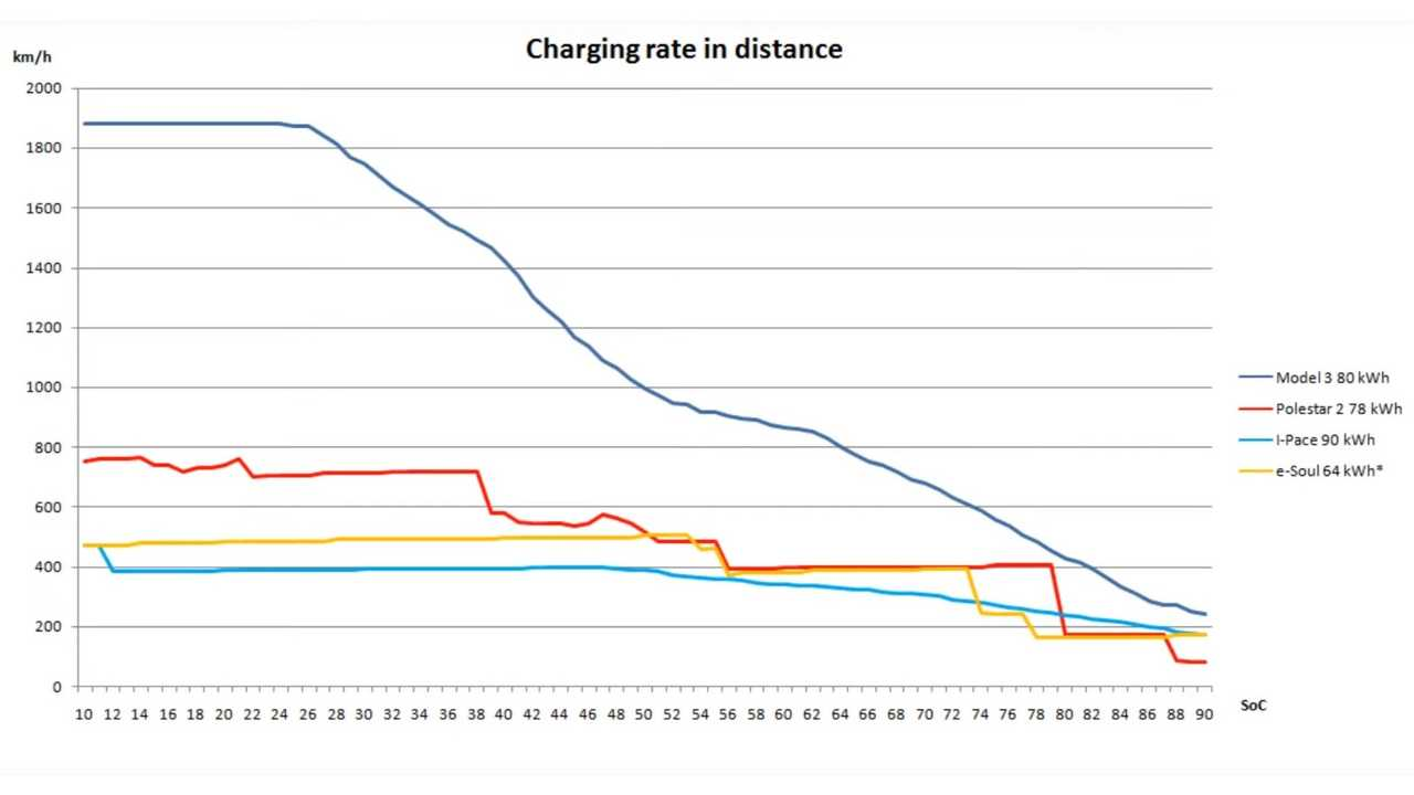 Polestar 2, Model 3, I-Pace e-Soul charging compared (source: Bjorn Nyland)