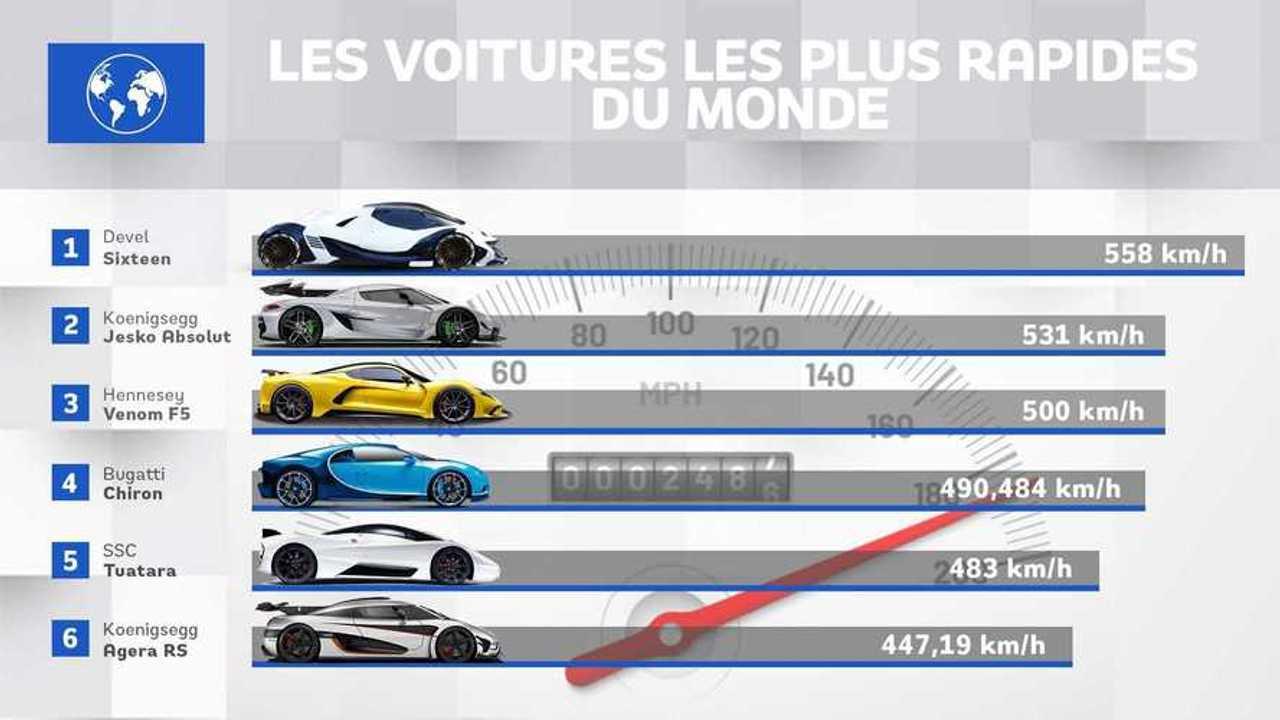 vignettes voitures rapides du monde