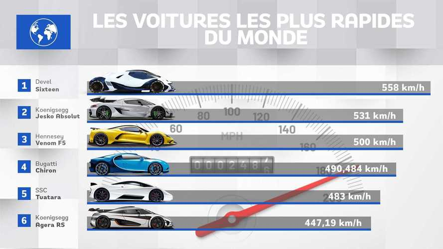 Bugatti, Koenigsegg, Hennessey... À la recherche de la voiture la plus rapide du monde
