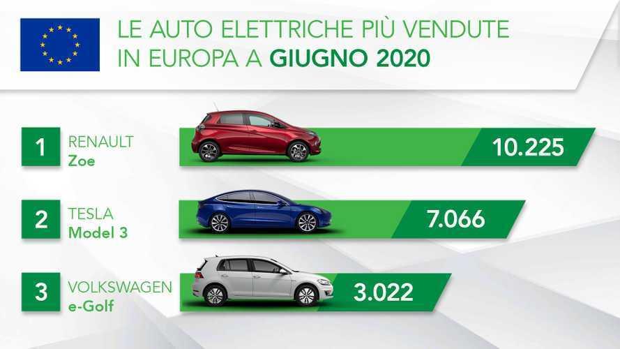 L'impressionante crescita dell'auto elettrica: i numeri del boom in Europa