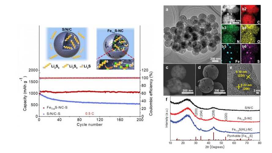 Will Carbon Nanospheres Give Us High-Performance Lithium-Sulfur Batteries?
