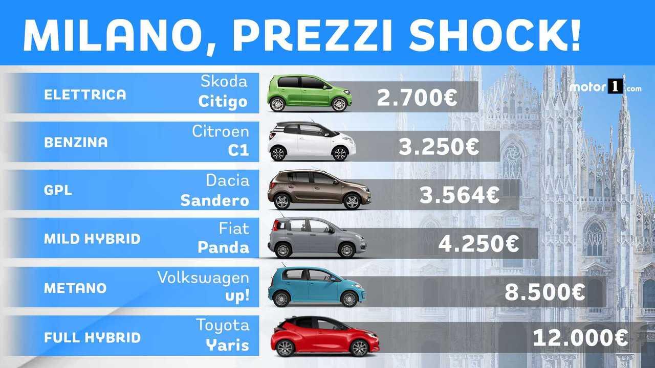 Milano, prezzi shock con gli incentivi rottamazione