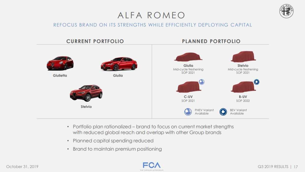 Alfa Romeo Product Roadmaps Already Included Future B-Segment Electric CUV