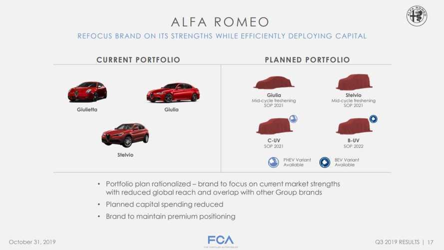 Will Alfa Romeo Offer An EV Crossover Based On PSA's EV Platform?