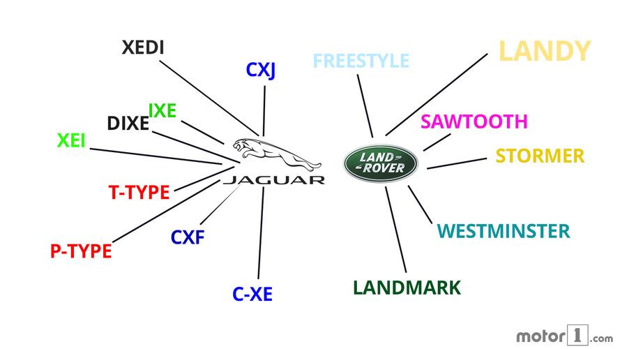 Quels sont les noms des futurs modèles Jaguar Land Rover ?