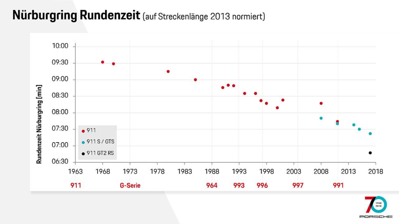 Nürburgring Rundenzeiten