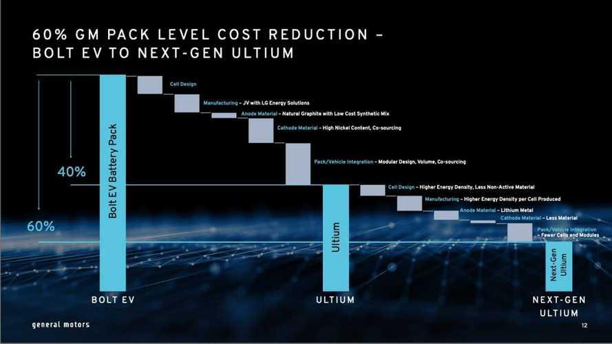 GM-Elektrifizierungsstrategie (Oktober 2021)