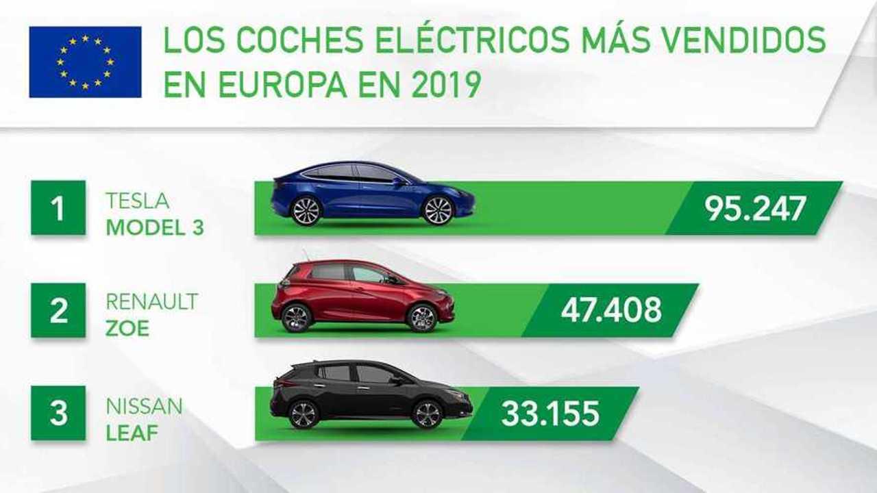 Coches eléctricos más vendidos
