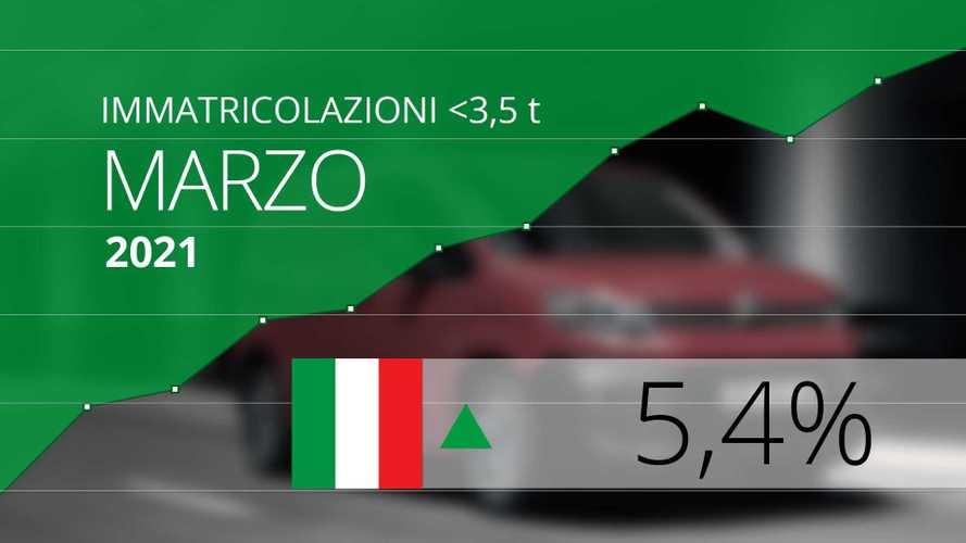 Mercato Furgoni 2021