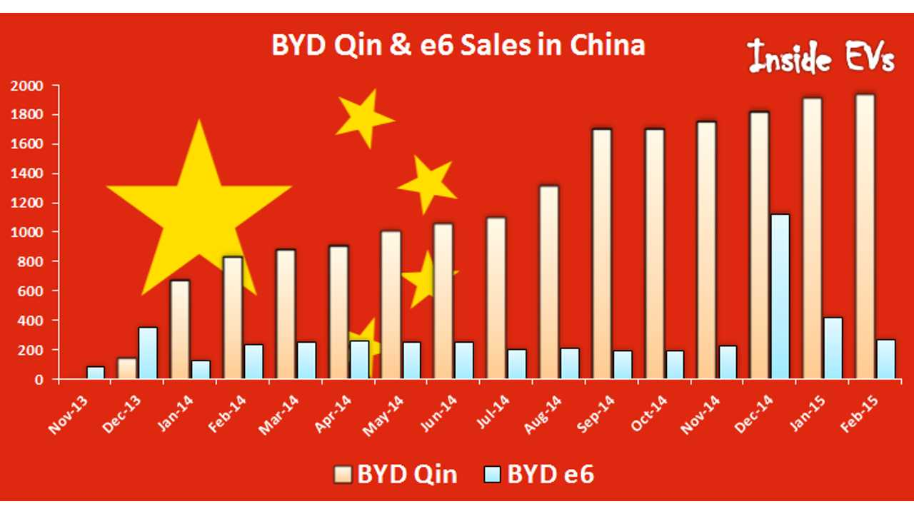 In February, BYD Sold 2,200 Plug-In Electric Cars In China Out Of 4,800 Total
