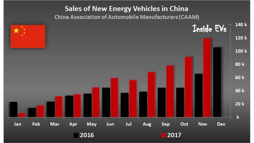 In November, China, BYD, BAIC Set All Sorts Of New Plug-In Electric Car Sales Records