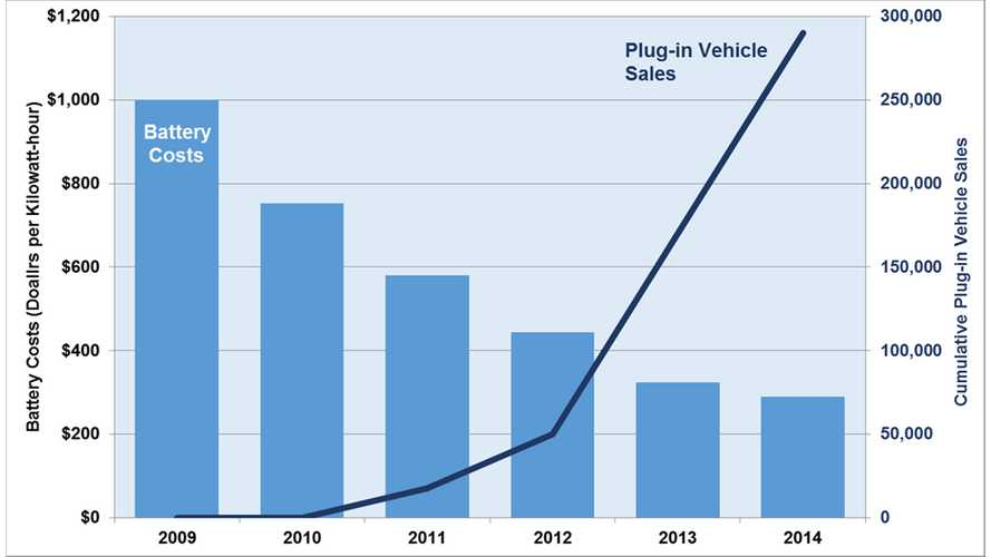 Plug-In Electric Car Sales Climb As Battery Costs Decline