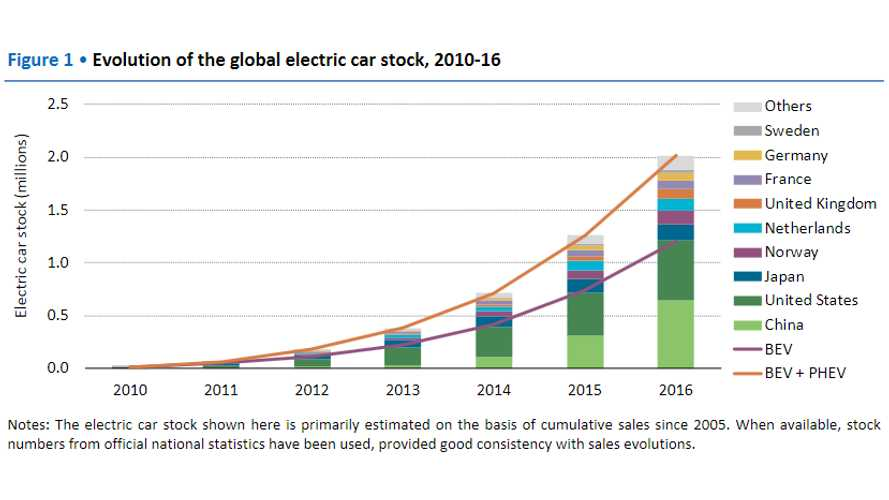 Number Of Plug-In Electric Vehicles On Roads Now Over 2 Million - IEA