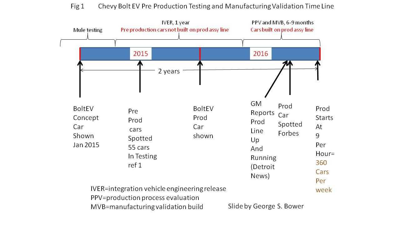 Bolt EV Pre-Production Testing took only 2 years