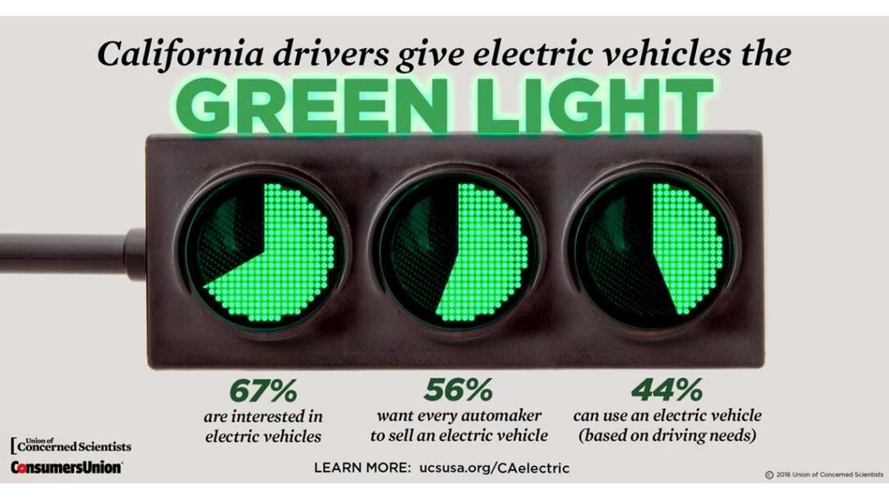 67% Of Survey Respondents In The US Are Interested In Electric Cars