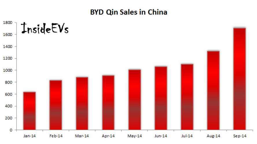 BYD Qin Sales In China Surge To 1,700 In September