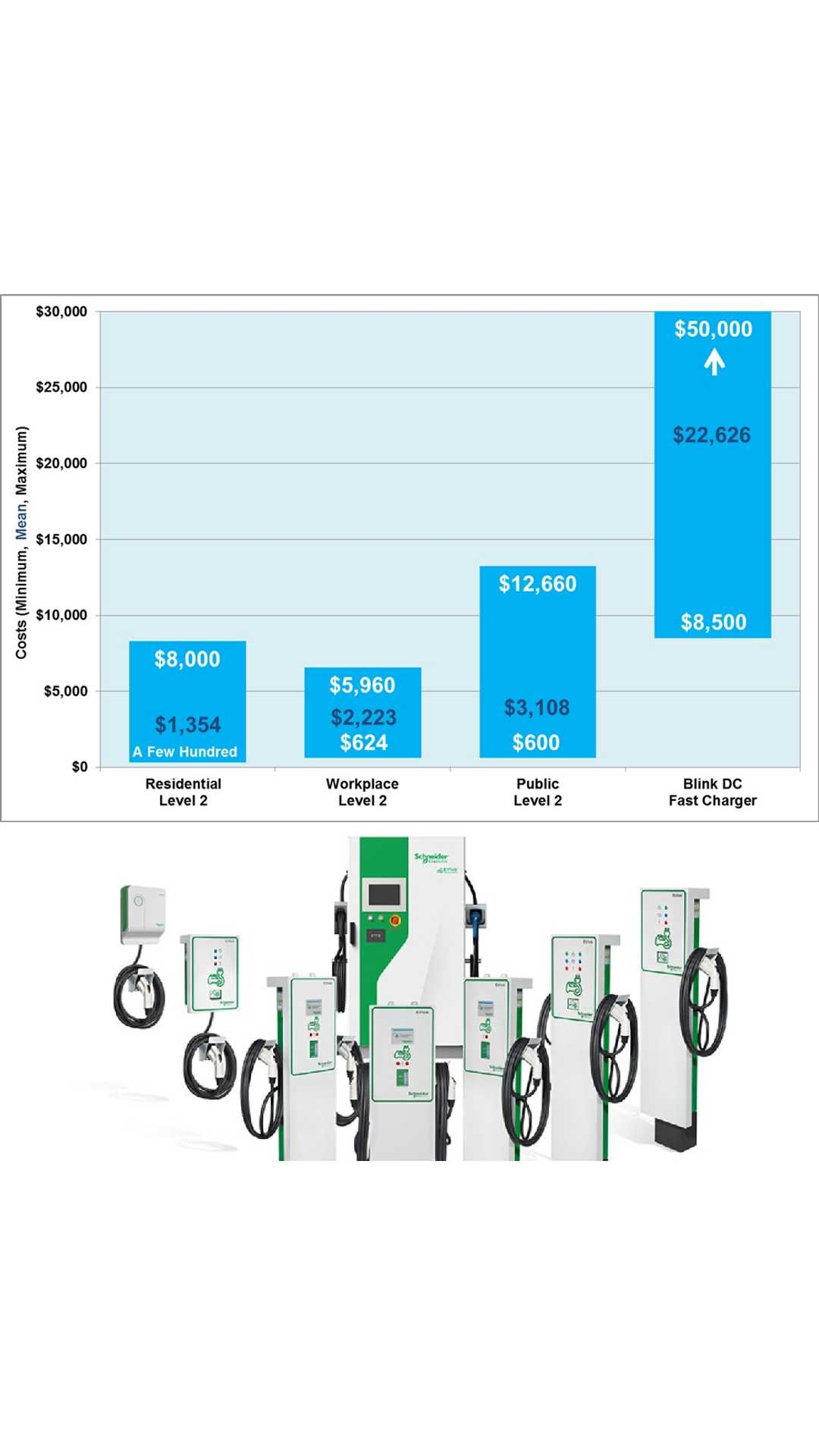 Installation Costs Of Electric Car Charging Stations By Type