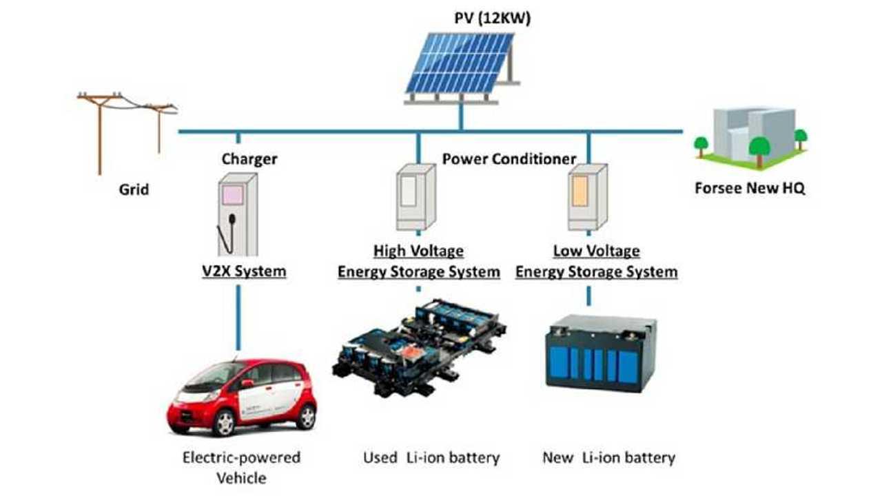 Mitsubishi Announces Second-Life Project For Automotive Lithium-Ion Batteries