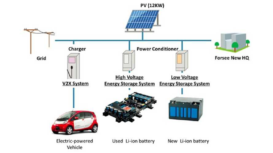 Mitsubishi Announces Second-Life Project For Automotive Lithium-Ion Batteries