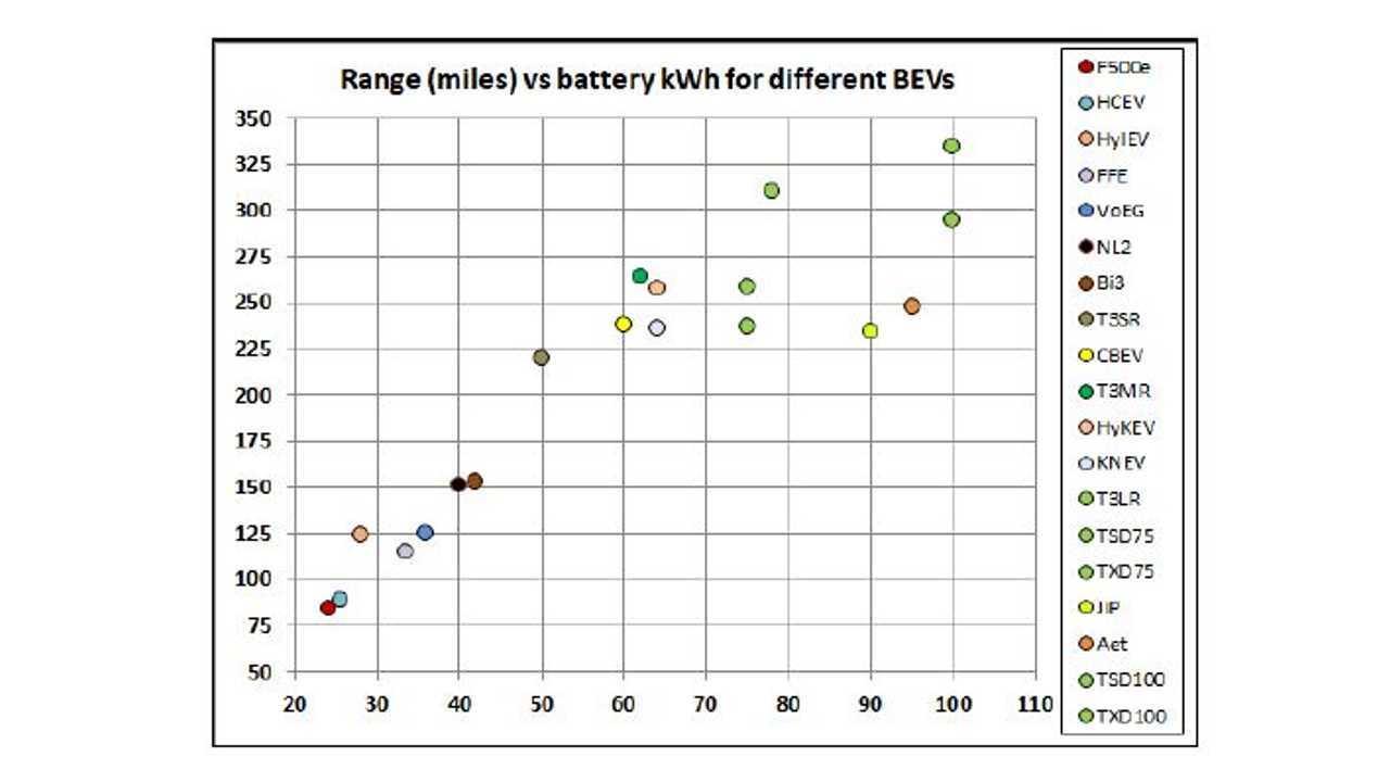 range vs battery kwh models