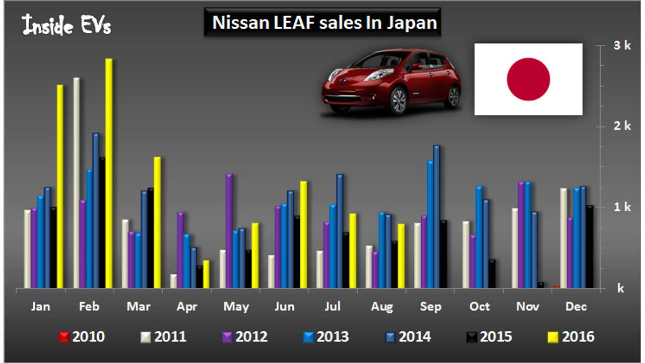 Nissan LEAF Sales In Japan Stay Strong In August